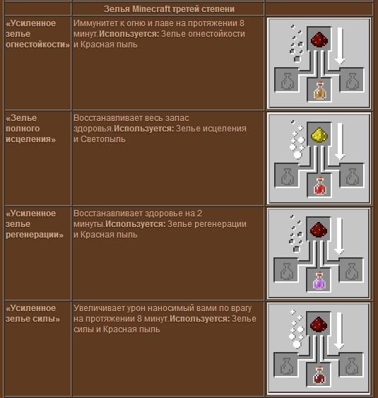 Как делать зелья в Minecraft - ru.wikihow.com